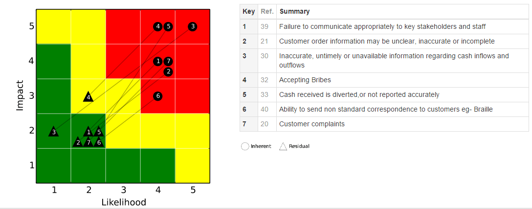 Symbiant risk table