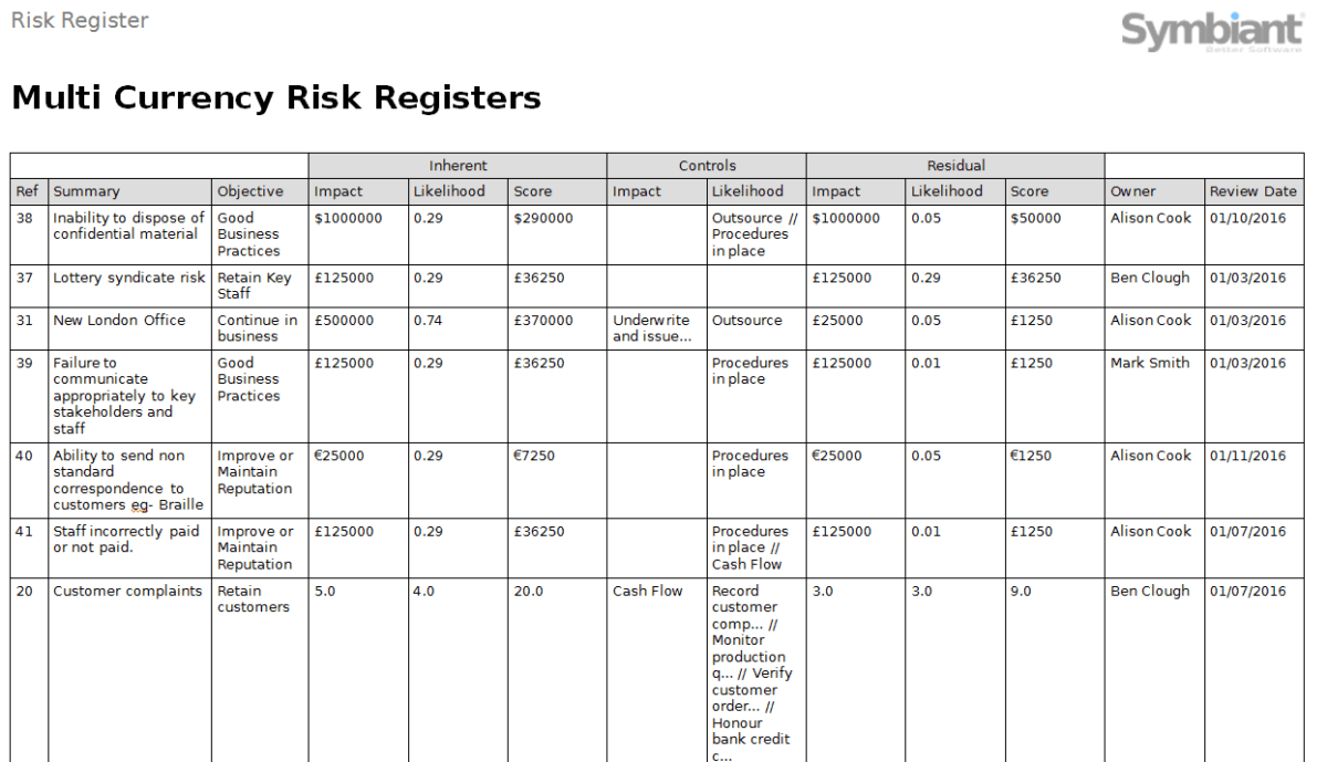 Symbiant multi currency risk registers