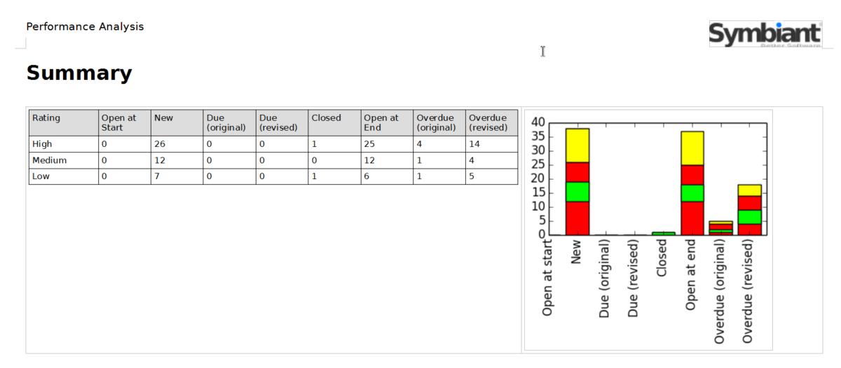 Symbiant performance analysis