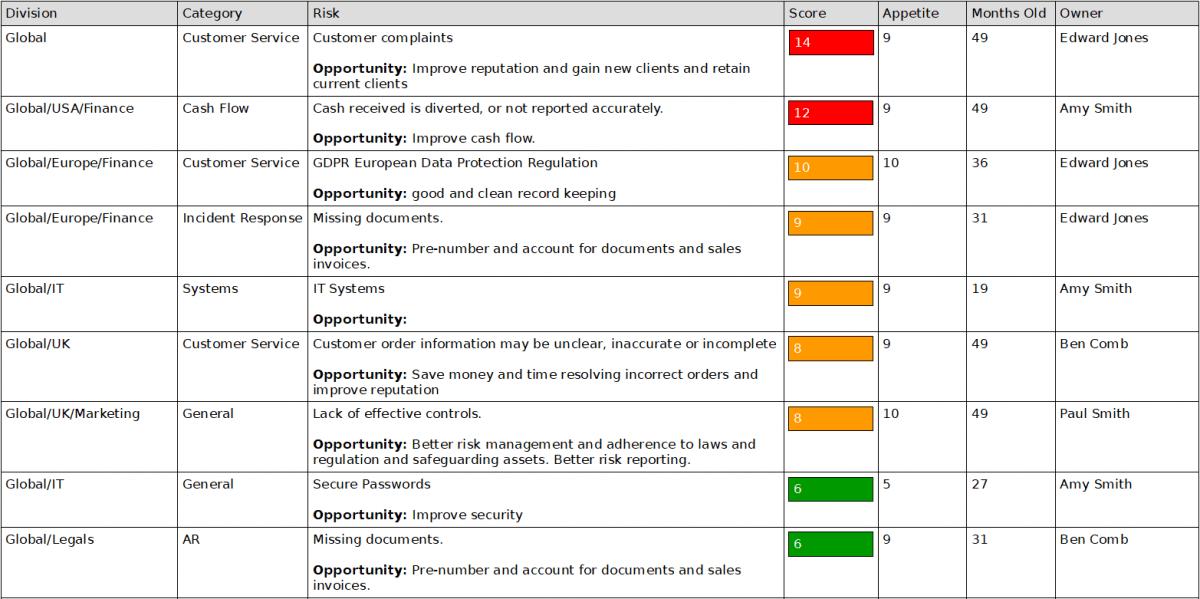 Risk Scores